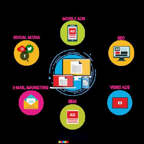קידום אתרים - טכנולוגיות שיווק